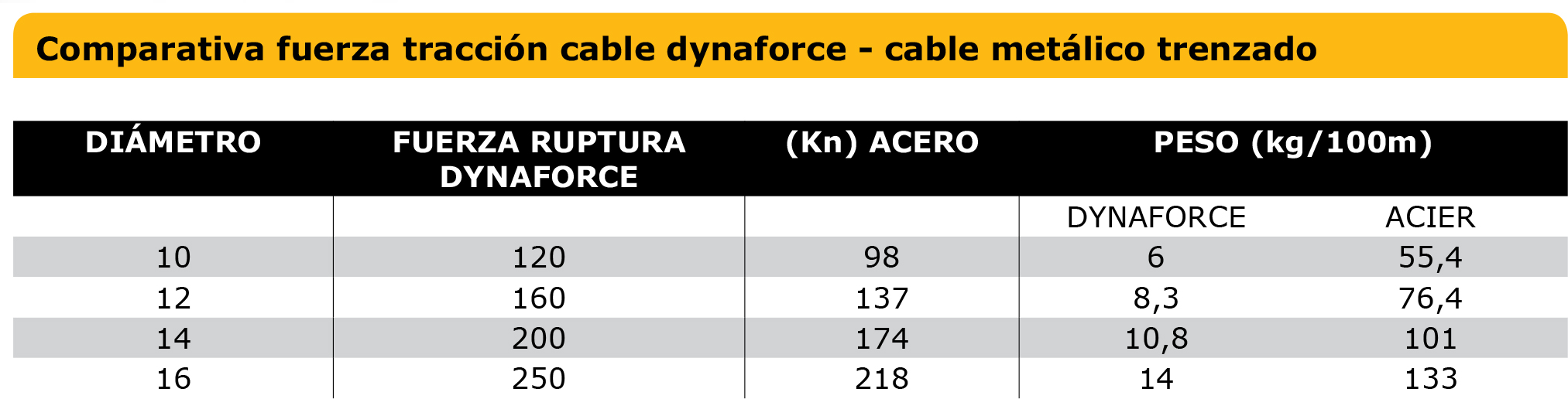 Tabla comparativa de cables sintéticos